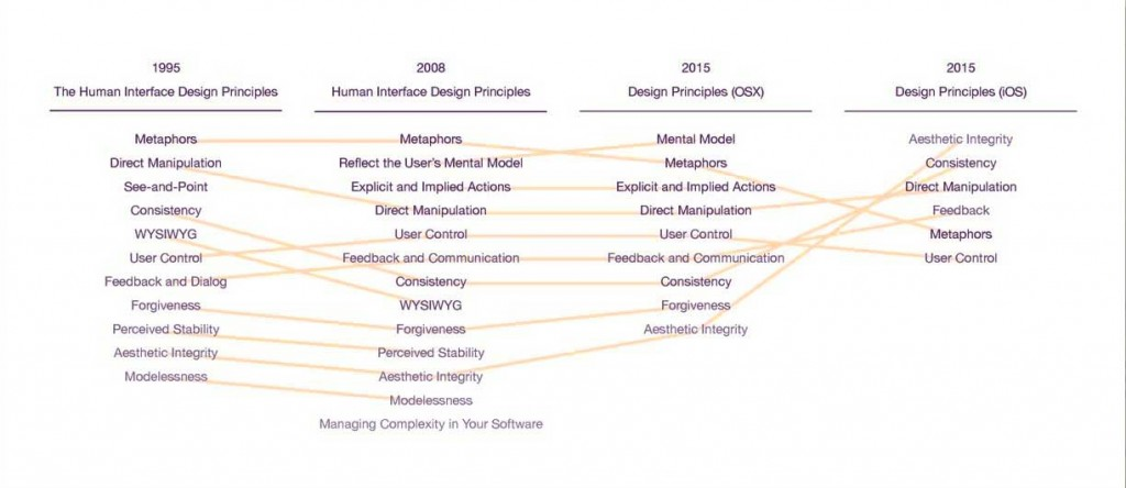 A Decade of Apple's Human Interafce Design Principles