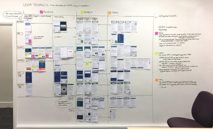 Project Room - User Journey Mapping